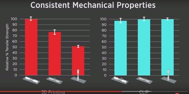Consistent Mechanical Parts