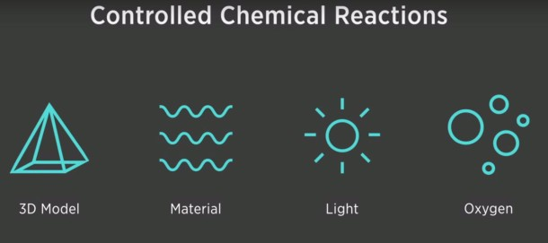 Controlled Chemical Reactions