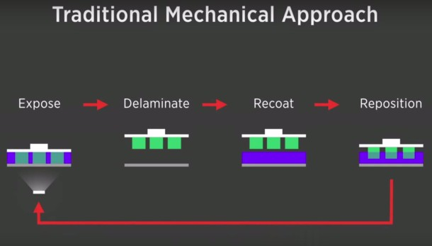 Traditional Mechanical Approach