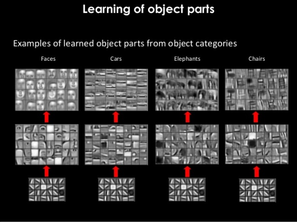 Learning of Object Parts