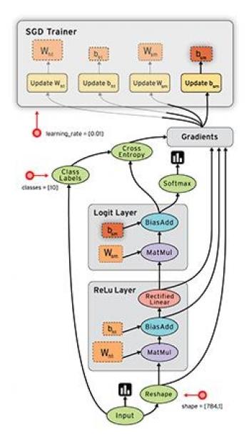 "Diagram of TensorFlow's ""Flow"""