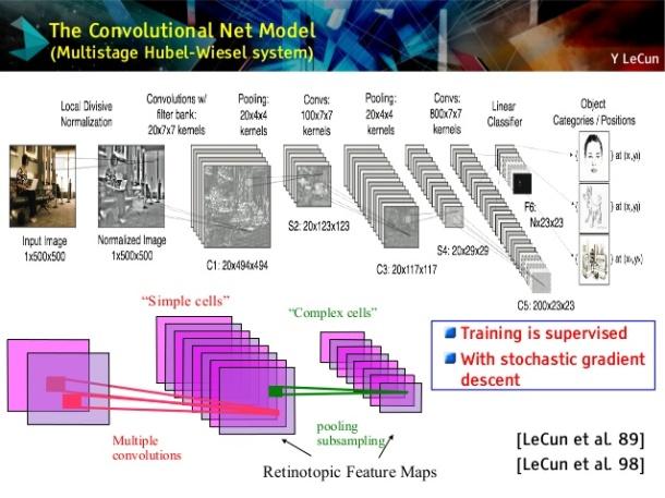 The Convolutional Networks LeCun Diagram